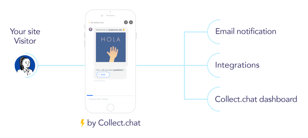 collect.Chat working process